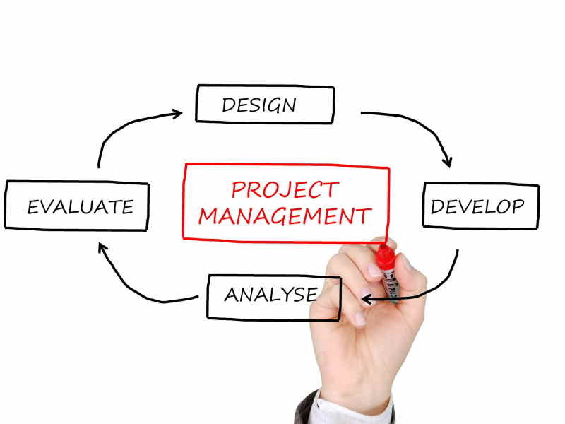 Análisis de procesos empresariales