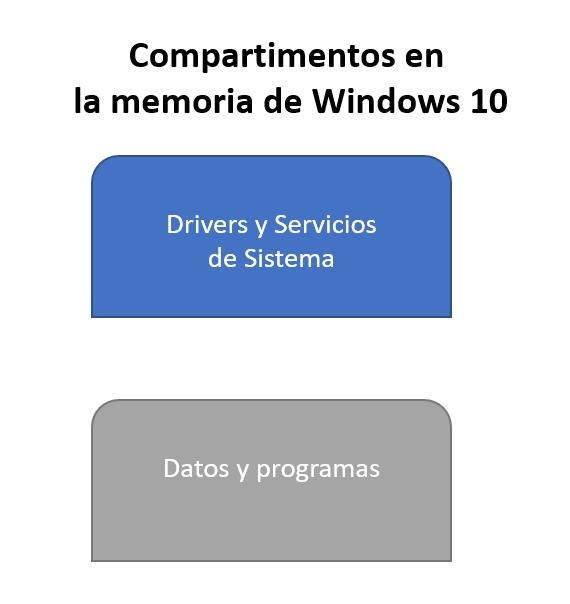 compartimentos-memoria windows10